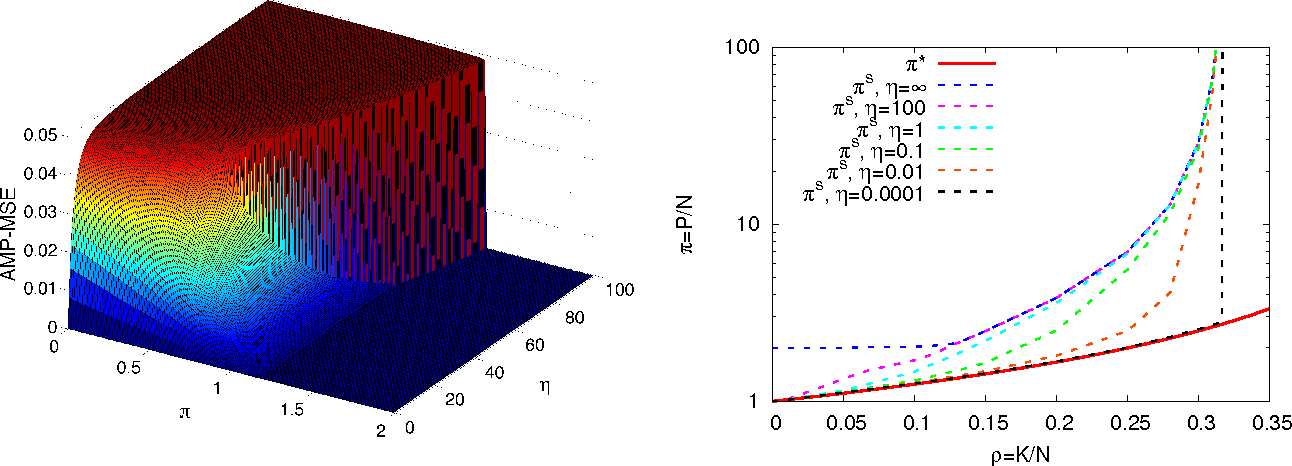 Figure 4 for Phase transitions and sample complexity in Bayes-optimal matrix factorization