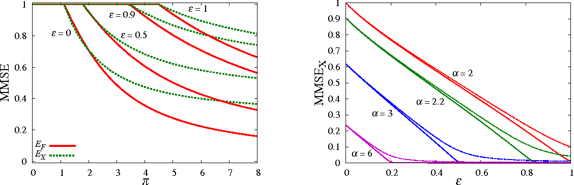 Figure 2 for Phase transitions and sample complexity in Bayes-optimal matrix factorization
