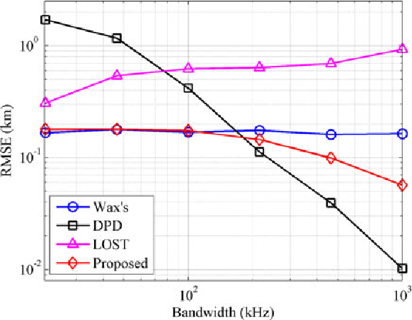 Underdetermined Direct Localization of Emitters Based on