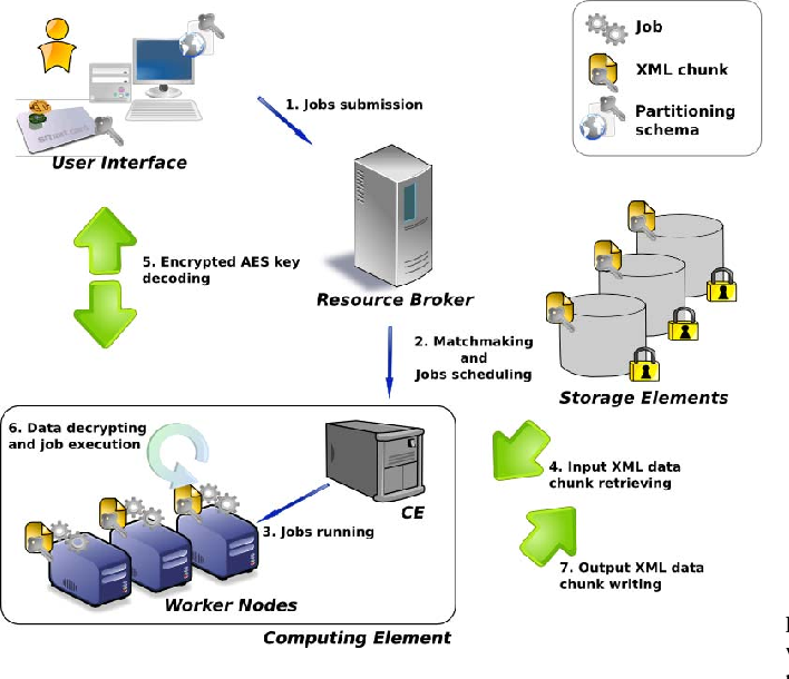 Design and implementation of an xml based grid file storage system figure 1 ccuart Images