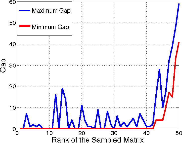 Figure 3 for Rank Determination for Low-Rank Data Completion