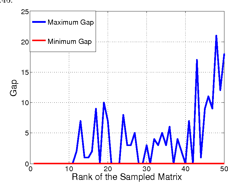 Figure 4 for Rank Determination for Low-Rank Data Completion