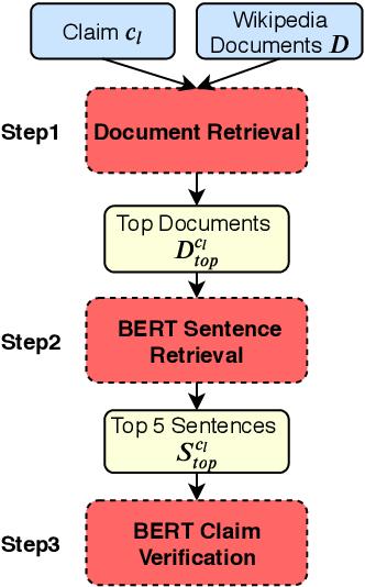 Figure 2 for BERT for Evidence Retrieval and Claim Verification