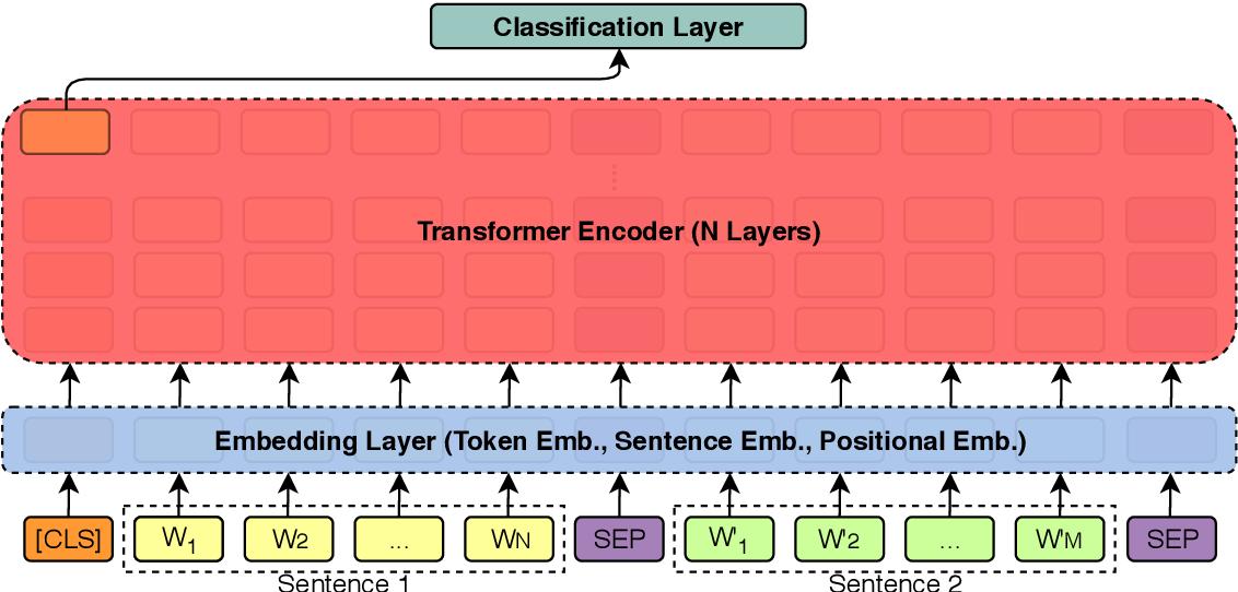 Figure 4 for BERT for Evidence Retrieval and Claim Verification
