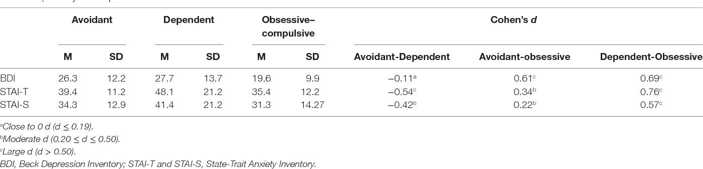 Anxiety and Depression in Drug-Dependent Patients with