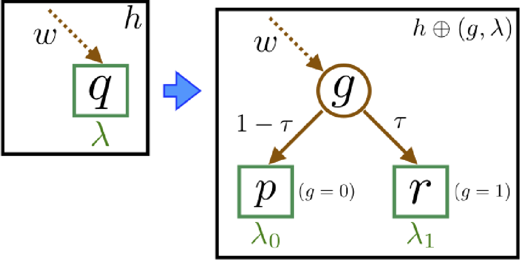 Figure 4 for Boosted and Differentially Private Ensembles of Decision Trees