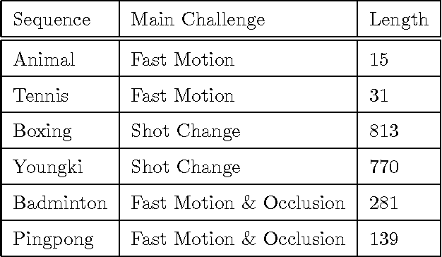 Figure 2 for Abrupt Motion Tracking via Nearest Neighbor Field Driven Stochastic Sampling