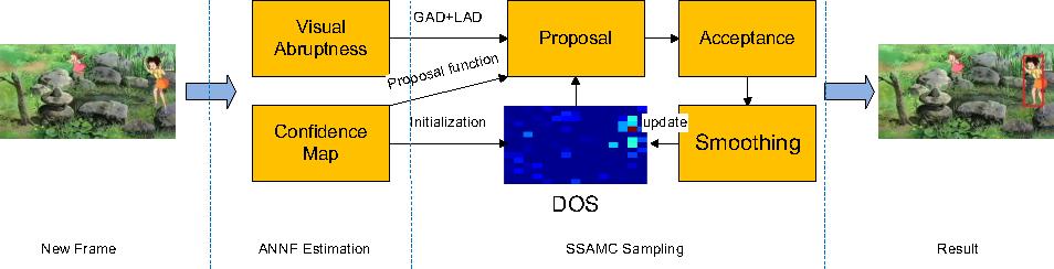 Figure 3 for Abrupt Motion Tracking via Nearest Neighbor Field Driven Stochastic Sampling