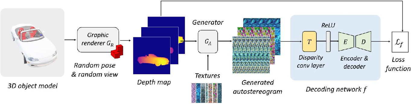 Figure 2 for NeuralMagicEye: Learning to See and Understand the Scene Behind an Autostereogram