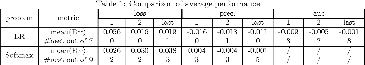 Figure 1 for Greedy Step Averaging: A parameter-free stochastic optimization method