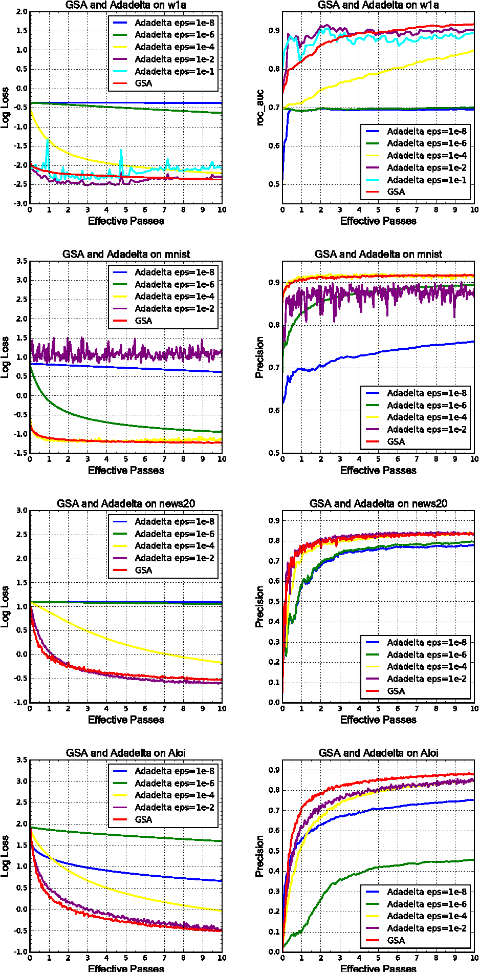 Figure 4 for Greedy Step Averaging: A parameter-free stochastic optimization method