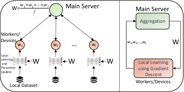 Figure 1 for From Federated Learning to Fog Learning: Towards Large-Scale Distributed Machine Learning in Heterogeneous Wireless Networks
