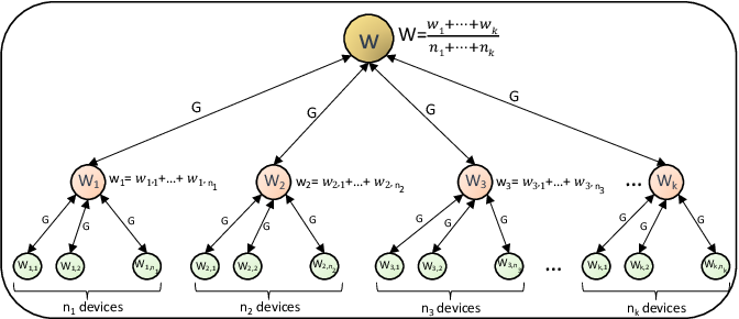 Figure 3 for From Federated Learning to Fog Learning: Towards Large-Scale Distributed Machine Learning in Heterogeneous Wireless Networks