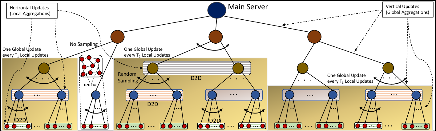 Figure 4 for From Federated Learning to Fog Learning: Towards Large-Scale Distributed Machine Learning in Heterogeneous Wireless Networks