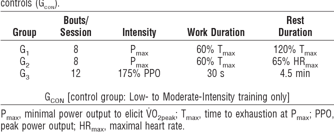 Table 1 from Interval training program optimization in
