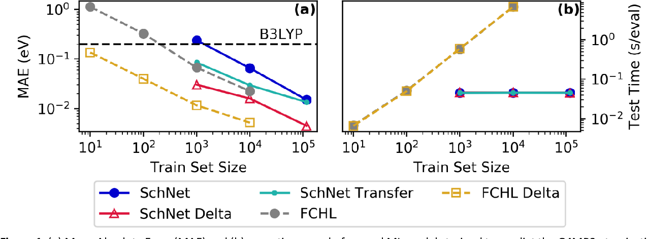 Figure 1 for Machine Learning Prediction of Accurate Atomization Energies of Organic Molecules from Low-Fidelity Quantum Chemical Calculations