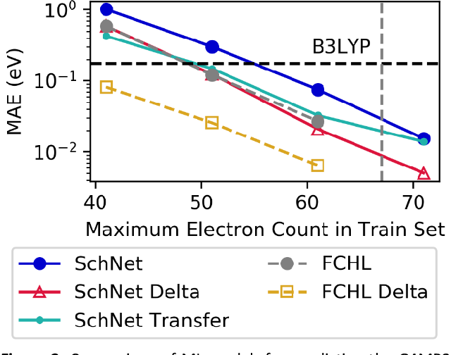 Figure 2 for Machine Learning Prediction of Accurate Atomization Energies of Organic Molecules from Low-Fidelity Quantum Chemical Calculations