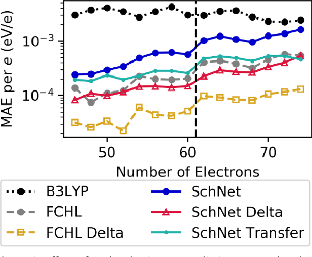 Figure 3 for Machine Learning Prediction of Accurate Atomization Energies of Organic Molecules from Low-Fidelity Quantum Chemical Calculations