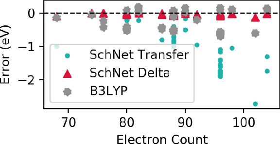 Figure 4 for Machine Learning Prediction of Accurate Atomization Energies of Organic Molecules from Low-Fidelity Quantum Chemical Calculations