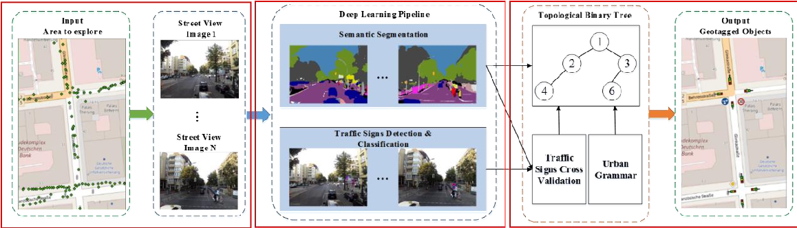 Figure 3 for Automated Detecting and Placing Road Objects from Street-level Images