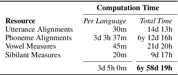 Figure 4 for A Corpus for Large-Scale Phonetic Typology