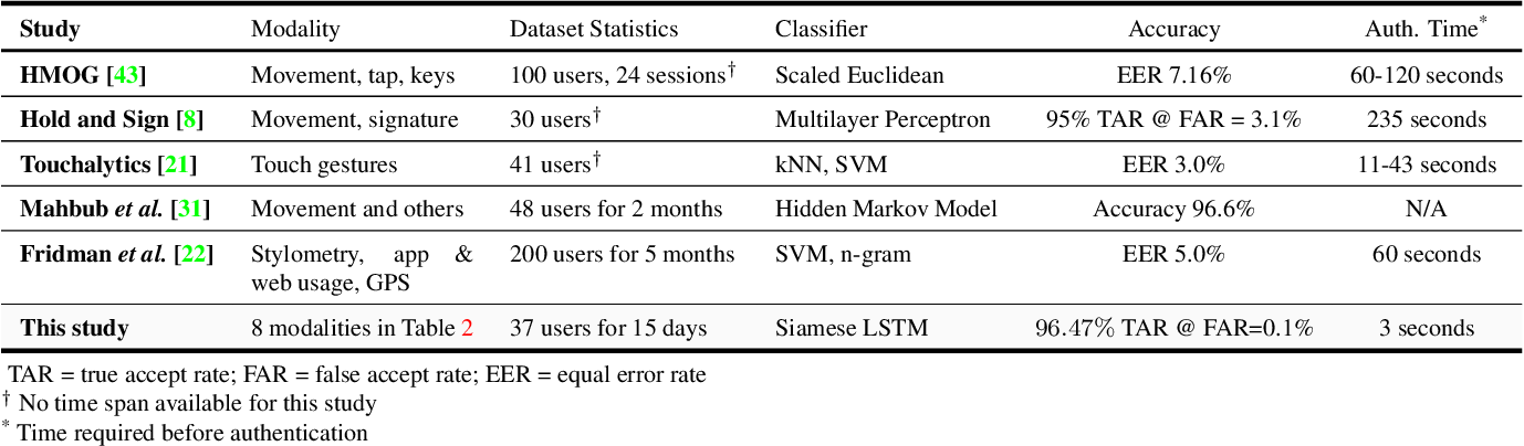 Figure 2 for Actions Speak Louder Than (Pass)words: Passive Authentication of Smartphone Users via Deep Temporal Features