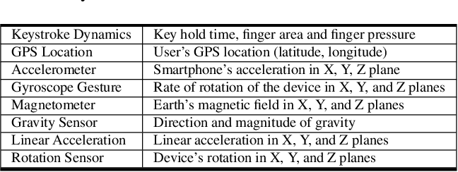 Figure 3 for Actions Speak Louder Than (Pass)words: Passive Authentication of Smartphone Users via Deep Temporal Features