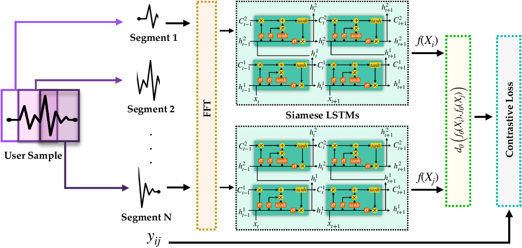 Figure 4 for Actions Speak Louder Than (Pass)words: Passive Authentication of Smartphone Users via Deep Temporal Features