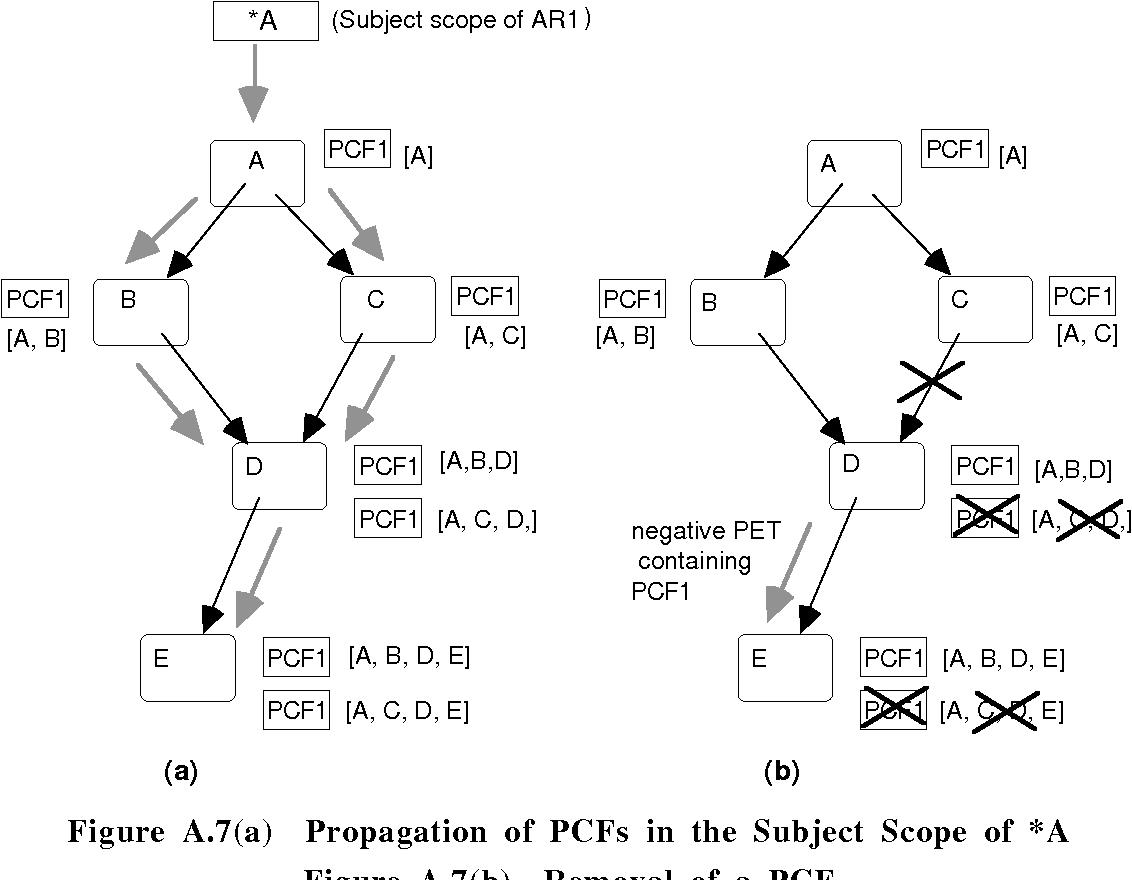 figure A.7