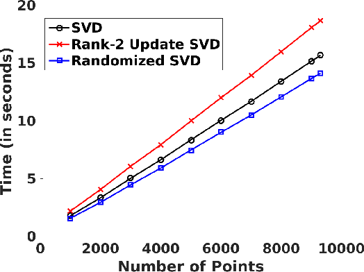 Figure 1 for Nonlinear Online Learning with Adaptive Nyström Approximation