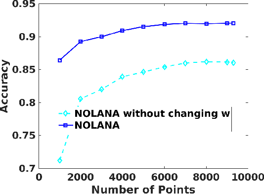 Figure 3 for Nonlinear Online Learning with Adaptive Nyström Approximation