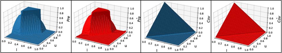 Figure 3 for MAIRE -- A Model-Agnostic Interpretable Rule Extraction Procedure for Explaining Classifiers