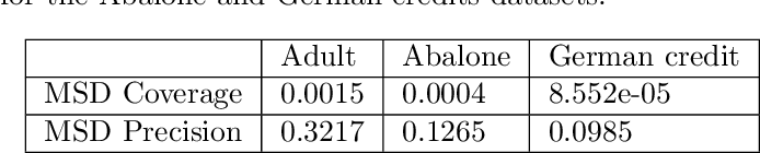 Figure 4 for MAIRE -- A Model-Agnostic Interpretable Rule Extraction Procedure for Explaining Classifiers