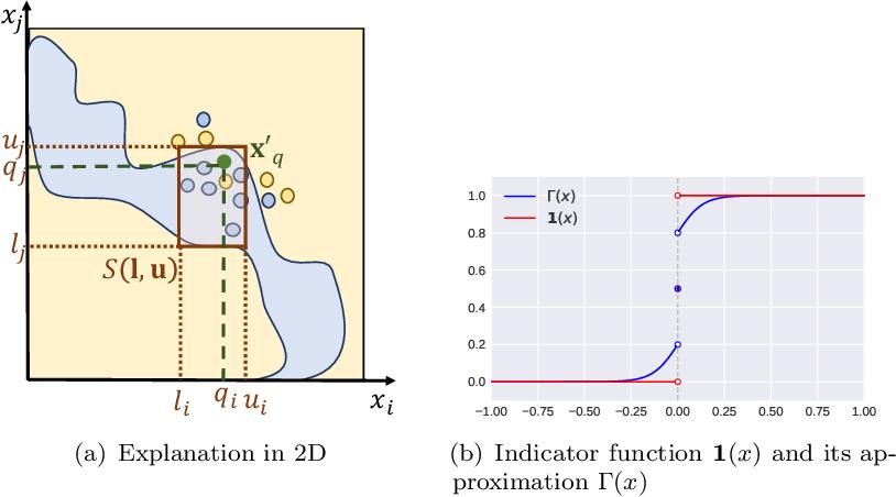 Figure 2 for MAIRE -- A Model-Agnostic Interpretable Rule Extraction Procedure for Explaining Classifiers