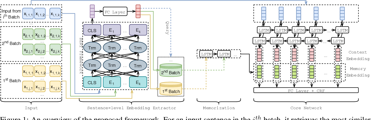 Figure 1 for Training with Streaming Annotation