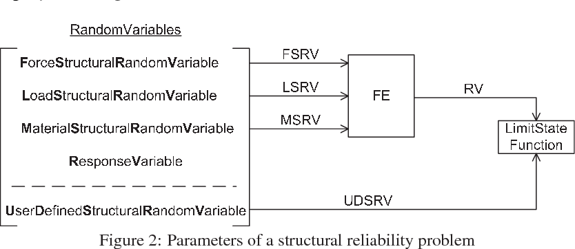 PDF] Distributed computing of failure probabilities for