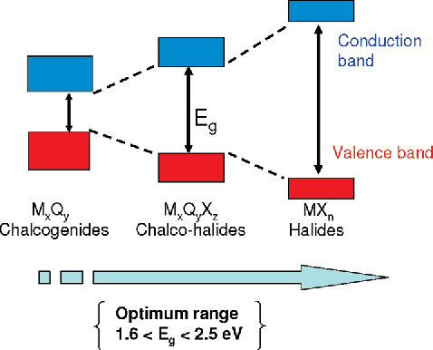 Figure 1. Metal chalcohalide semiconductors materials can have energy gaps that lie between those of the corresponding end member binary chalcogenides and binary halides.