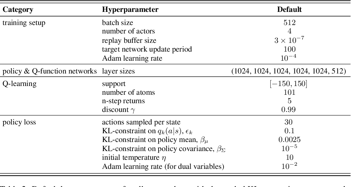 Figure 4 for On Multi-objective Policy Optimization as a Tool for Reinforcement Learning