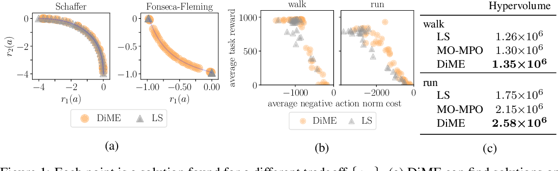 Figure 1 for On Multi-objective Policy Optimization as a Tool for Reinforcement Learning