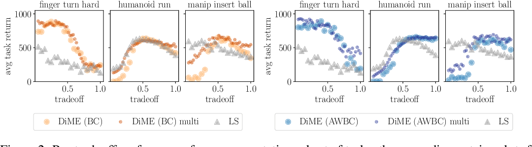 Figure 3 for On Multi-objective Policy Optimization as a Tool for Reinforcement Learning