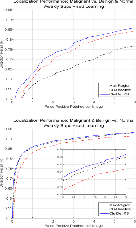 Figure 4 for Classification and Detection in Mammograms with Weak Supervision via Dual Branch Deep Neural Net