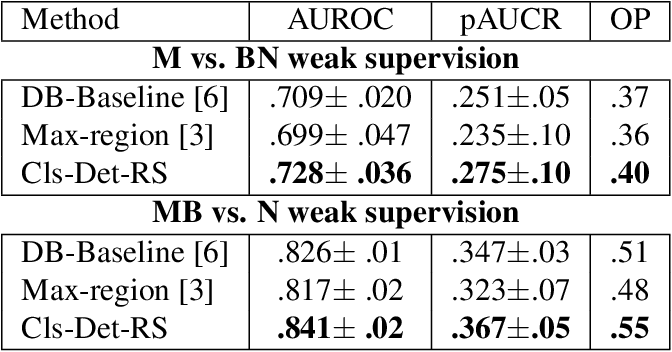 Figure 2 for Classification and Detection in Mammograms with Weak Supervision via Dual Branch Deep Neural Net