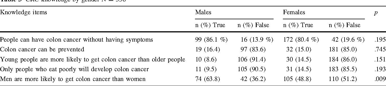 Table 3 CRC knowledge by gender N = 336