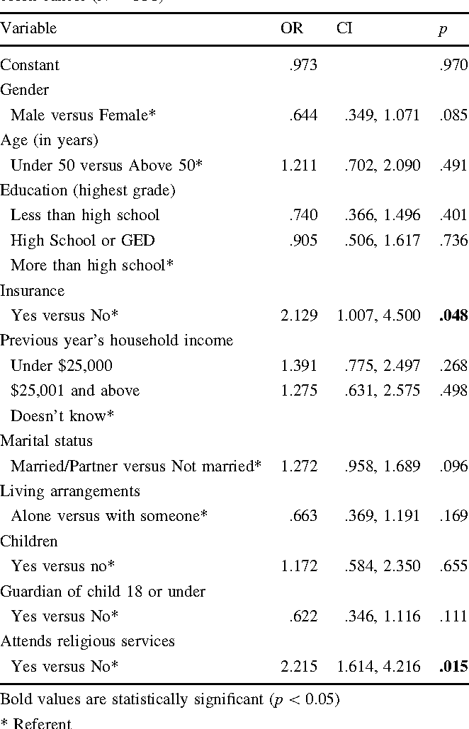 Table 4 Multivariate logistic regression: intention to screen for colon cancer (N = 336)