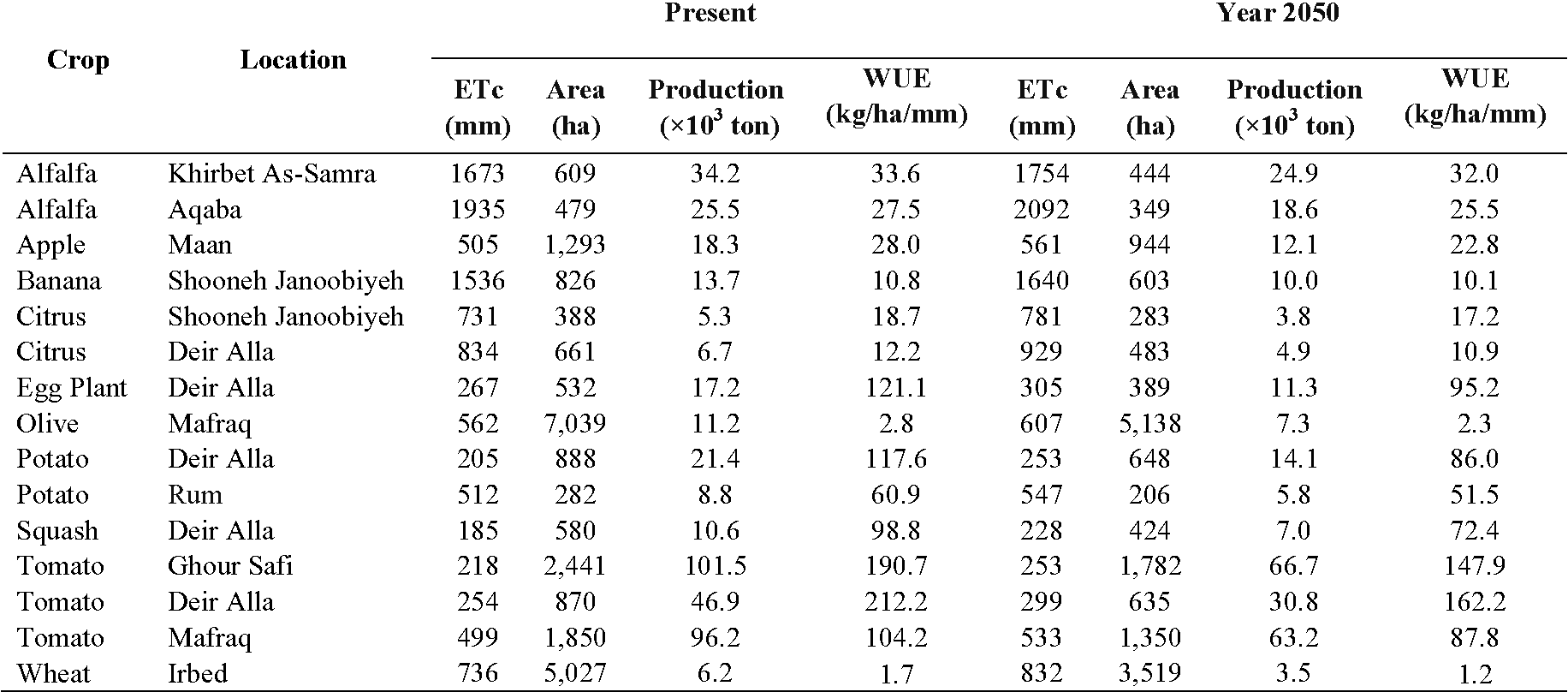 Table 5 from Impact of Climate and Land Use Changes on Water