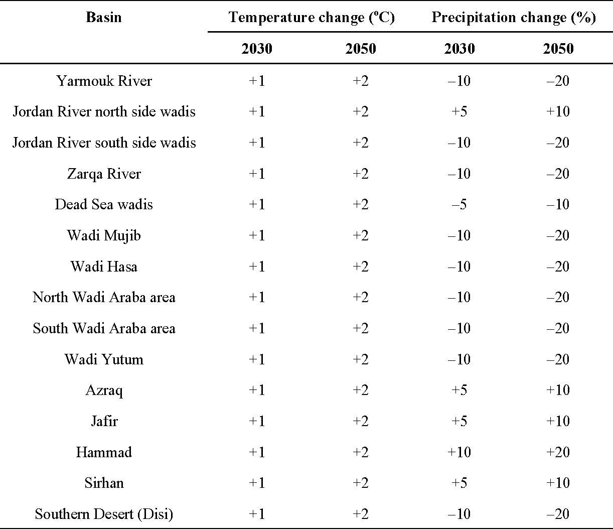 Table 1 from Impact of Climate and Land Use Changes on Water