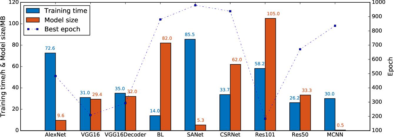 Figure 1 for DeepNetQoE: Self-adaptive QoE Optimization Framework of Deep Networks