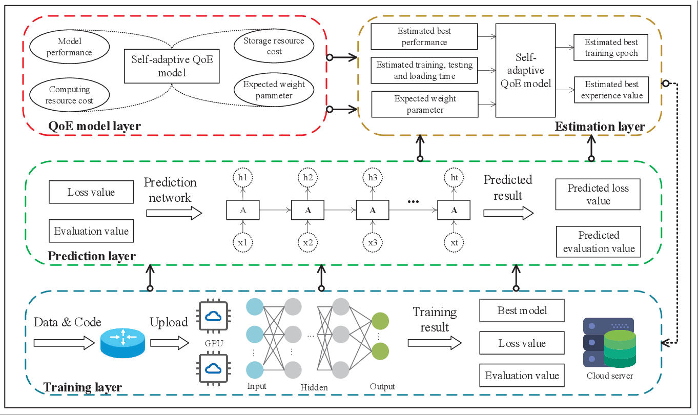 Figure 2 for DeepNetQoE: Self-adaptive QoE Optimization Framework of Deep Networks