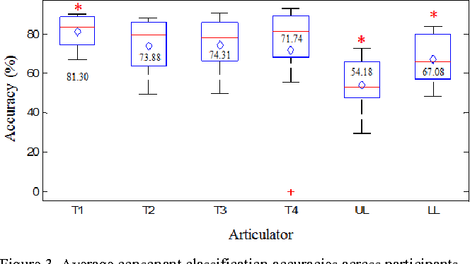 Figure 3 from individual articulators contribution to phoneme average consonant classification accuracies across participants for each individual articulator diamond is ccuart Images