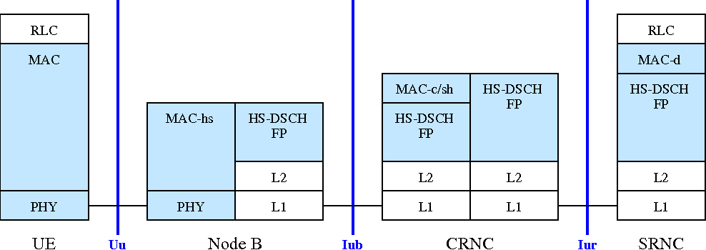 Figure 1 from High Speed Downlink Packet Access (HSDPA